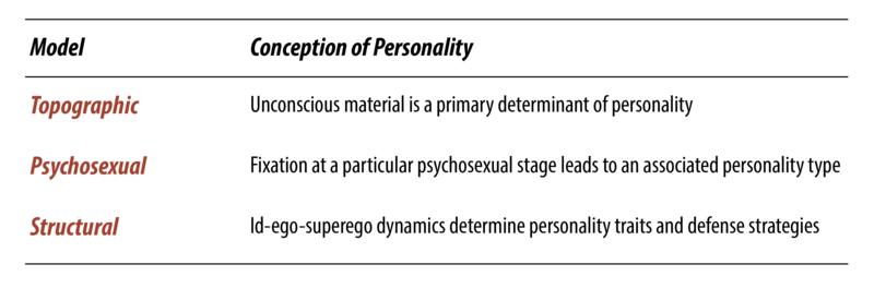 psycho dynamic psychology essay