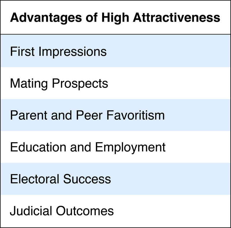 physical attractiveness bias in hiring Physical attractiveness bias the defendants were a mix of black, hispanic  the effects of physical attractiveness on job-related outcomes:.